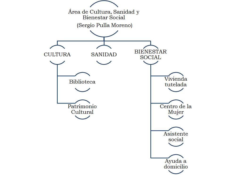 ornanigrama area cultura